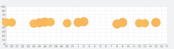 ピアノ タイル 2™の話題指数グラフ(6月17日(月))