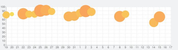 ドットとビート (Dot n Beat)-テストハンドスピーの話題指数グラフ(6月17日(月))