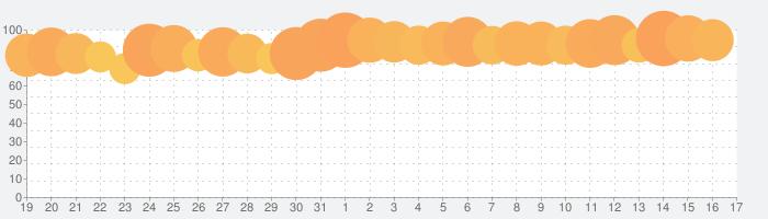 どうぶつの森 ポケットキャンプの話題指数グラフ(6月17日(月))