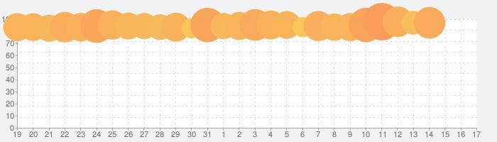 ポケコロ 〜かわいいアバターを作成して楽しむ着せ替えアプリ〜の話題指数グラフ(11月17日(日))