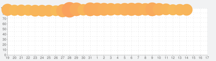 サマナーズウォー: Sky Arenaの話題指数グラフ(9月17日(火))