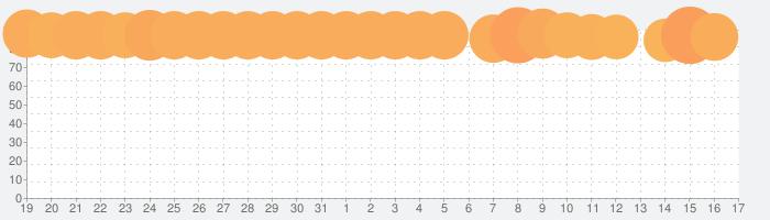 Crowd Cityの話題指数グラフ(6月17日(月))