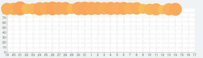 Numpuz – 面白い脳トレ&数字パズルゲームの話題指数グラフ(9月17日(火))
