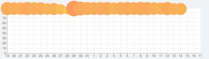 星のドラゴンクエストの話題指数グラフ(11月17日(日))