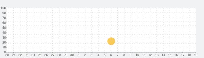 Sdorica(スドリカ)の話題指数グラフ(10月19日(土))