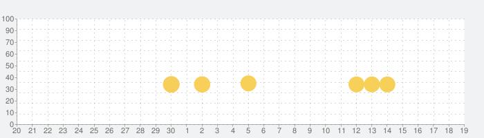 はらぺこクッキング お料理を作って楽しむ子供向け料理ゲームアプリの話題指数グラフ(7月19日(金))