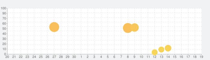 Ship Finderの話題指数グラフ(10月19日(土))