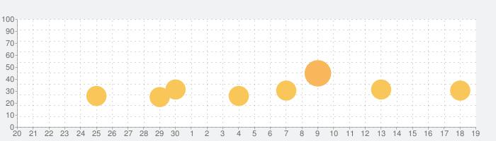 Splitter Crittersの話題指数グラフ(7月19日(金))