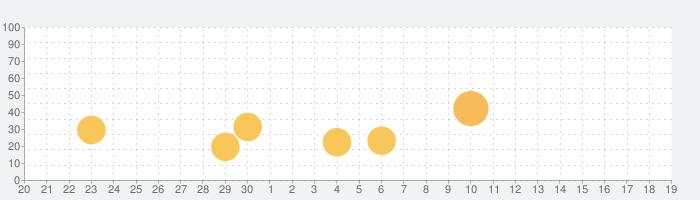 アフター・ジ・エンド:忘れられた運命の話題指数グラフ(7月19日(金))