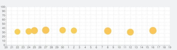 NMB48の麻雀てっぺんとったんで!の話題指数グラフ(10月19日(土))