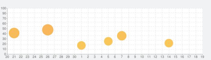 RPG 魔想のウィアートルの話題指数グラフ(10月19日(土))