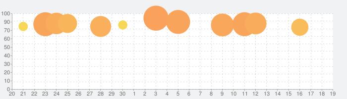 ぱちんこ 魔法少女まどかマギカの話題指数グラフ(10月19日(土))