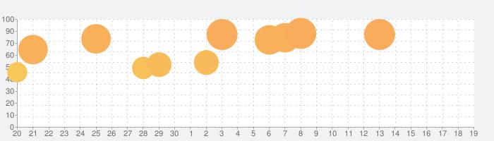 大江戸タウンズの話題指数グラフ(7月19日(金))