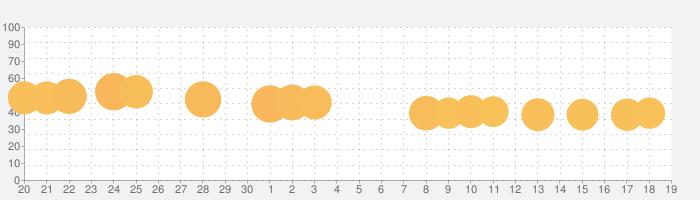 テトリス-無料の 脳トレパズル ゲームの話題指数グラフ(7月19日(金))