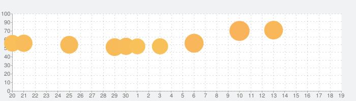 トップウォーの話題指数グラフ(10月19日(土))