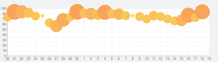 北斗の拳 LEGENDS ReVIVE(レジェンズリバイブ)の話題指数グラフ(10月19日(土))