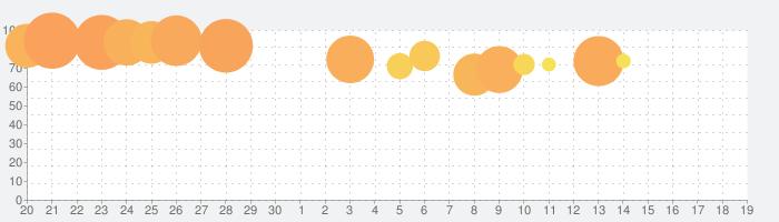シンデレラブレイド2の話題指数グラフ(7月19日(金))