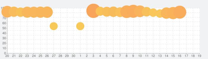 BuzzVideo(バズビデオ)-暇つぶし・GIF・おもしろ動画・映画・恋愛・アニメの話題指数グラフ(7月19日(金))