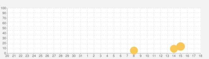 Pinatamastersの話題指数グラフ(8月18日(日))