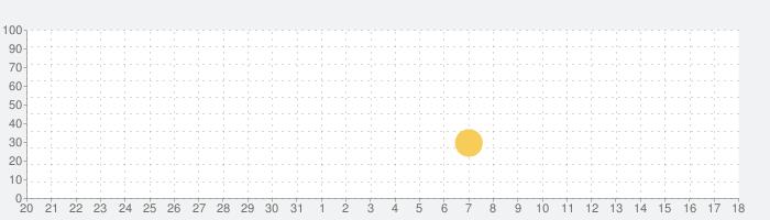 Card Wars -アドベンチャー・タイムの話題指数グラフ(9月18日(水))