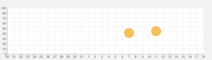 Toca Life: Vacationの話題指数グラフ(8月18日(日))