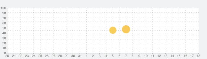 ゆうパックスマホ割の話題指数グラフ(8月18日(日))