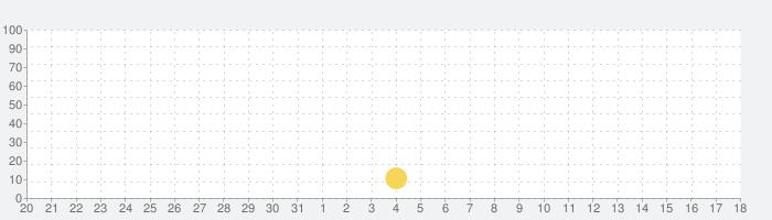 Memrise(メムライズ)- 語学学習アプリの話題指数グラフ(9月18日(水))