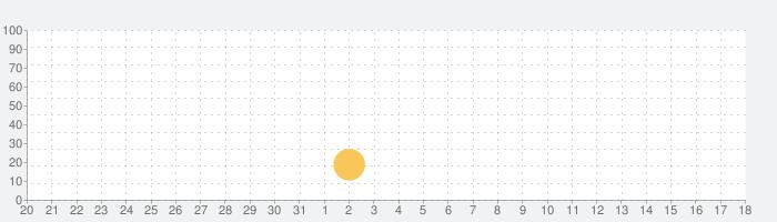TATEditor - 縦書きエディタの話題指数グラフ(11月18日(月))