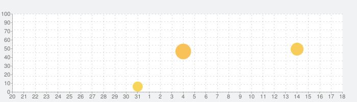 Color Fun - 数字で塗り絵 & ぬりえ - 色塗りアプリの話題指数グラフ(9月18日(水))