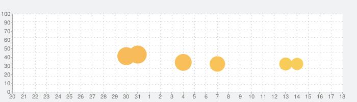 Idle Aqua Parkの話題指数グラフ(9月18日(水))