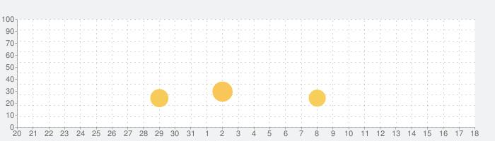 Hitman GOの話題指数グラフ(11月18日(月))