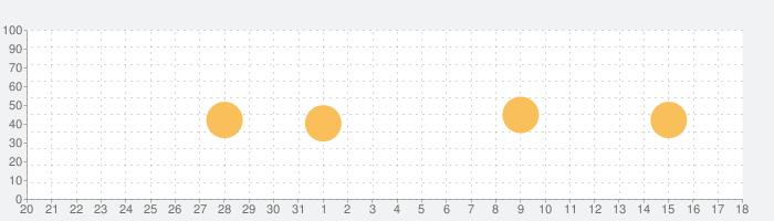 イースIクロニクルズの話題指数グラフ(6月18日(火))