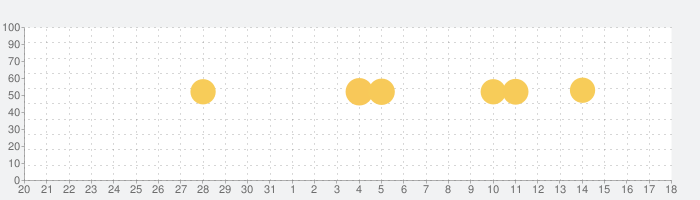 りそなグループアプリの話題指数グラフ(11月18日(月))