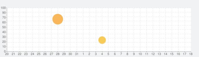 脱出ゲーム ネコと恐怖の宇宙船の話題指数グラフ(9月18日(水))