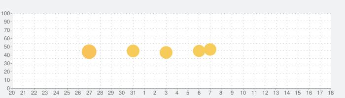 NHKゴガク 語学講座の話題指数グラフ(1月18日(土))
