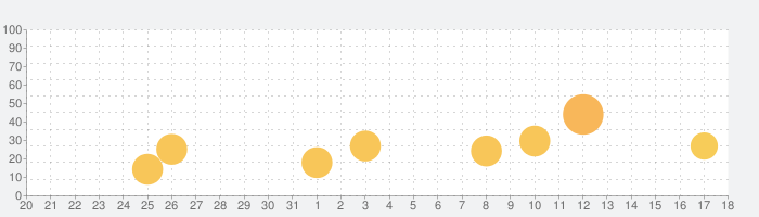 Food Fantasy フードファンタジーの話題指数グラフ(9月18日(水))