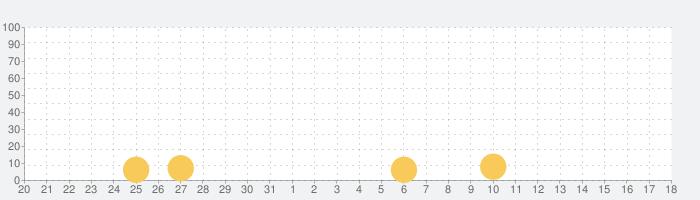 聖闘士星矢 ギャラクシー スピリッツ【本格ARPG】の話題指数グラフ(1月18日(土))
