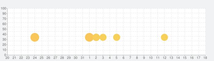 8 Ball Poolの話題指数グラフ(1月18日(土))