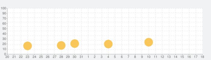 MU:奇蹟の覚醒の話題指数グラフ(1月18日(土))