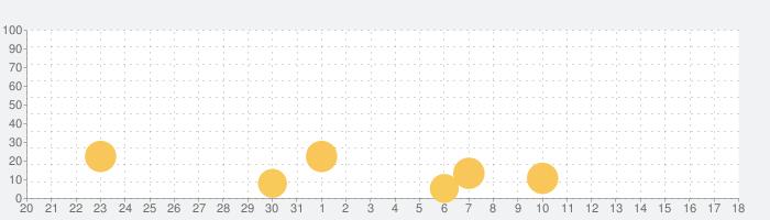 冒険ディグディグ2の話題指数グラフ(8月18日(日))