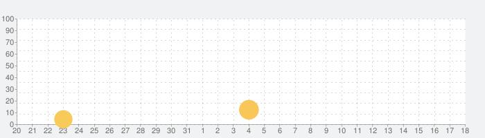 Bridge Constructor Playgroundの話題指数グラフ(8月18日(日))