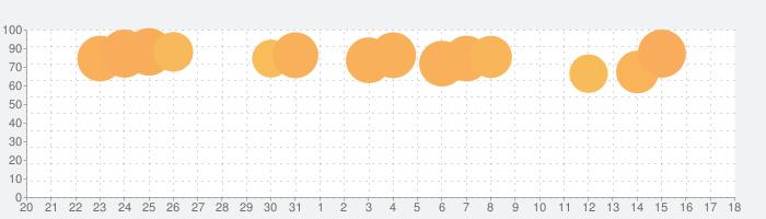 キングダムラッシュの復讐 (Kingdom Rush Vengeance)の話題指数グラフ(8月18日(日))
