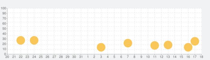 Tallowmereの話題指数グラフ(6月18日(火))