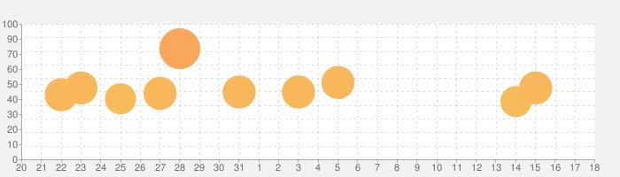 サガ スカーレット グレイス 緋色の野望の話題指数グラフ(9月18日(水))