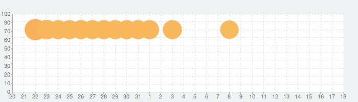 Google Play 開発者サービス(AR)の話題指数グラフ(9月18日(水))