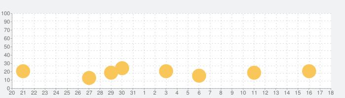 Hop Ball 3Dの話題指数グラフ(11月18日(月))