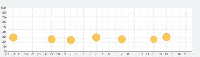 FRAG Pro Shooterの話題指数グラフ(6月18日(火))
