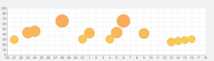 名門ポケット学院2の話題指数グラフ(8月18日(日))