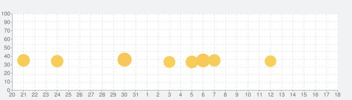 「おかあさんといっしょ・みいつけた」の赤ちゃん・子供向け知育アプリ リズムあそびの話題指数グラフ(1月18日(土))