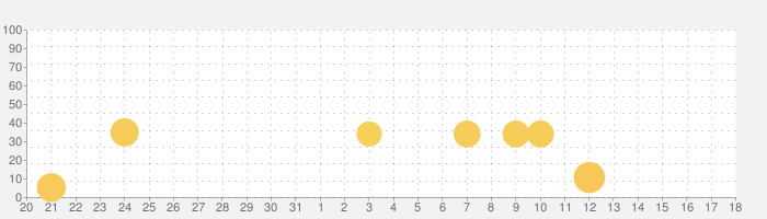 ピアノあそびの話題指数グラフ(1月18日(土))
